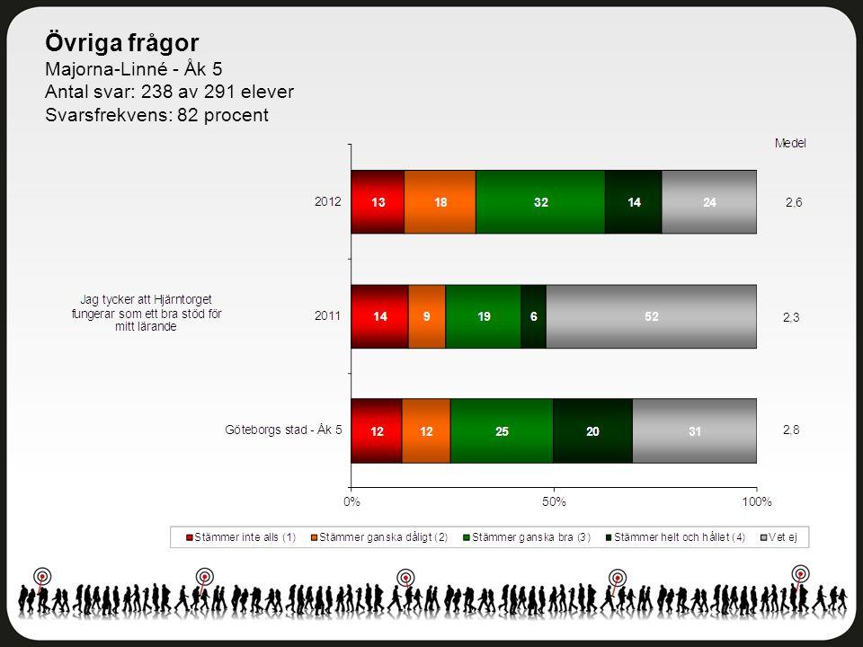 Övriga frågor Majorna-Linné - Åk 5 Antal svar: 238 av 291 elever Svarsfrekvens: 82 procent