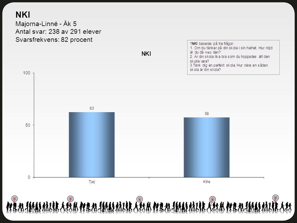 NKI Majorna-Linné - Åk 5 Antal svar: 238 av 291 elever Svarsfrekvens: 82 procent
