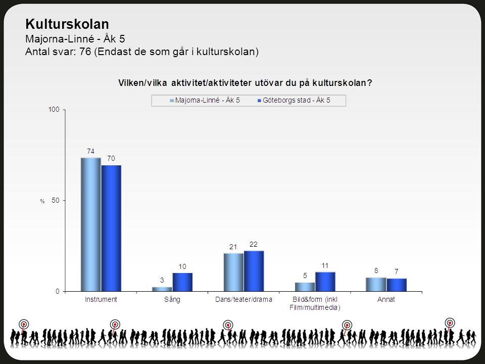 Kulturskolan Majorna-Linné - Åk 5 Antal svar: 76 (Endast de som går i kulturskolan)