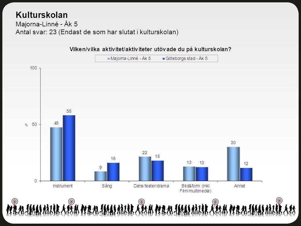 Kulturskolan Majorna-Linné - Åk 5 Antal svar: 23 (Endast de som har slutat i kulturskolan)