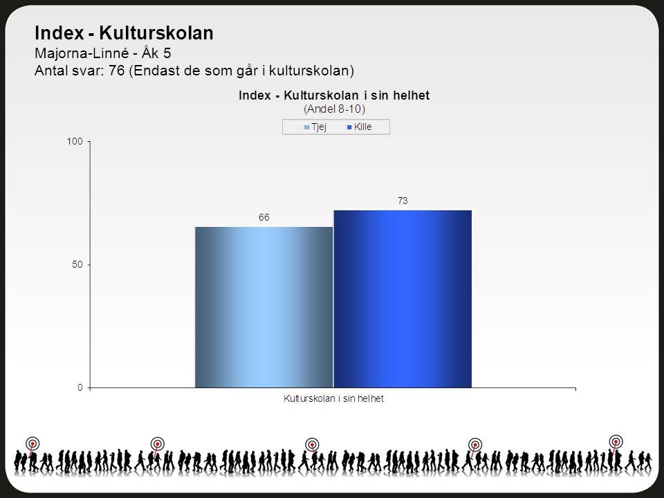 Index - Kulturskolan Majorna-Linné - Åk 5 Antal svar: 76 (Endast de som går i kulturskolan)