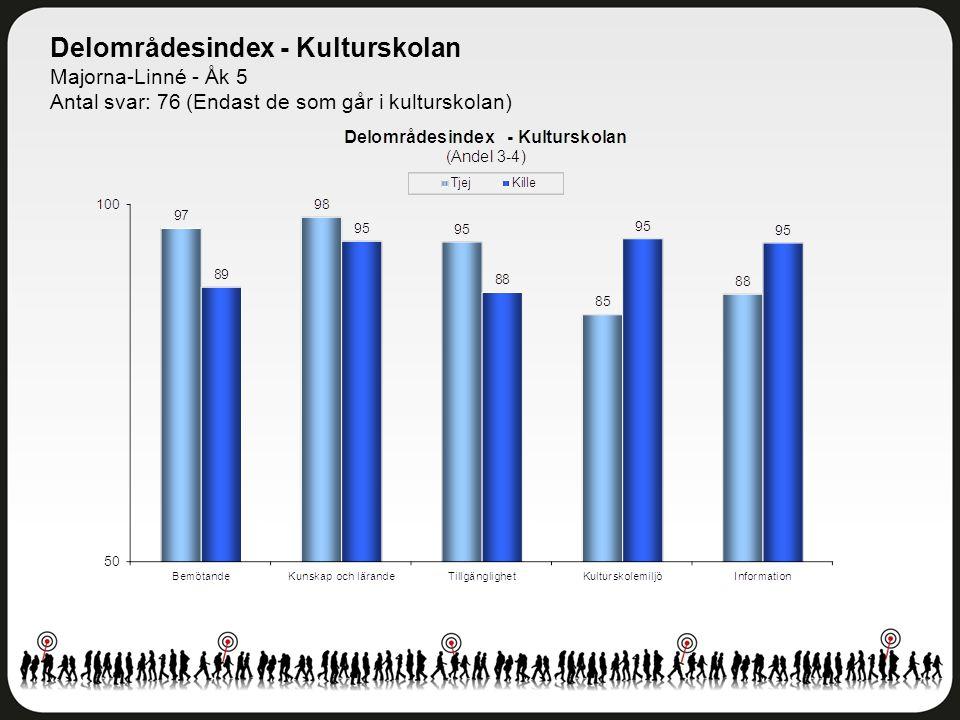 Delområdesindex - Kulturskolan Majorna-Linné - Åk 5 Antal svar: 76 (Endast de som går i kulturskolan)