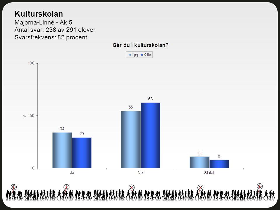 Kulturskolan Majorna-Linné - Åk 5 Antal svar: 238 av 291 elever Svarsfrekvens: 82 procent