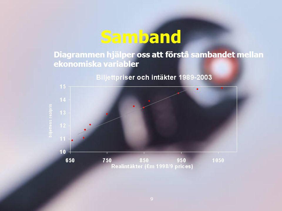 9 Samband Diagrammen hjälper oss att förstå sambandet mellan ekonomiska variabler
