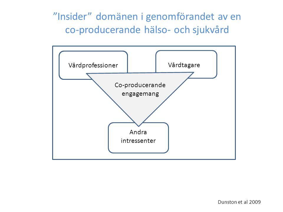 Vårdprofessioner Vårdtagare Andra Insider domänen i genomförandet av en co-producerande hälso- och sjukvård Co-producerande engagemang Andra intressenter Dunston et al 2009