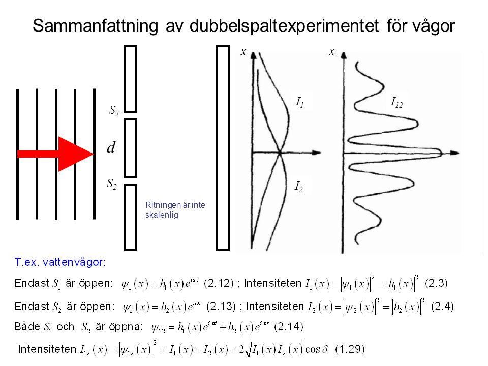 d S1S1 S2S2 Ritningen är inte skalenlig Sammanfattning av dubbelspaltexperimentet för vågor I1I1 I 12 I2I2 xx