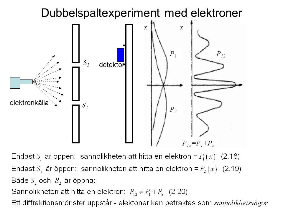 Dubbelspaltexperiment med elektroner elektronkälla P1P1 P 12 P2P2 xx P 12 =P 1 +P 2 S1S1 S2S2 detektor