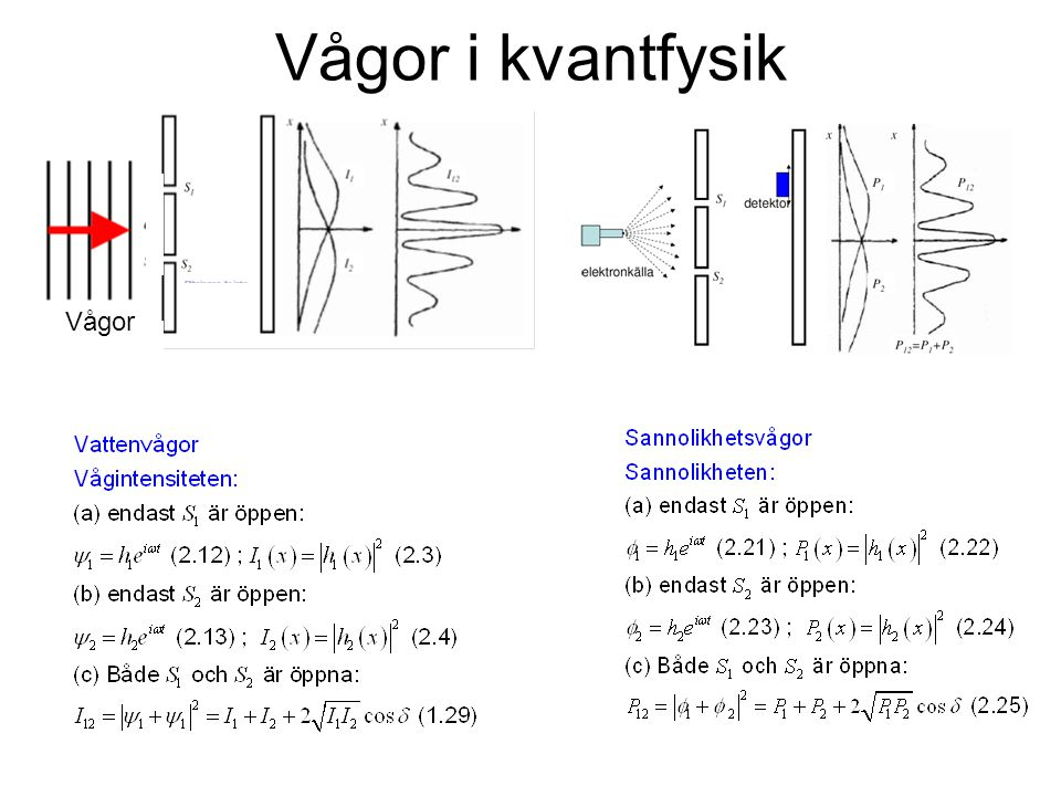 Vågor i kvantfysik Vågor