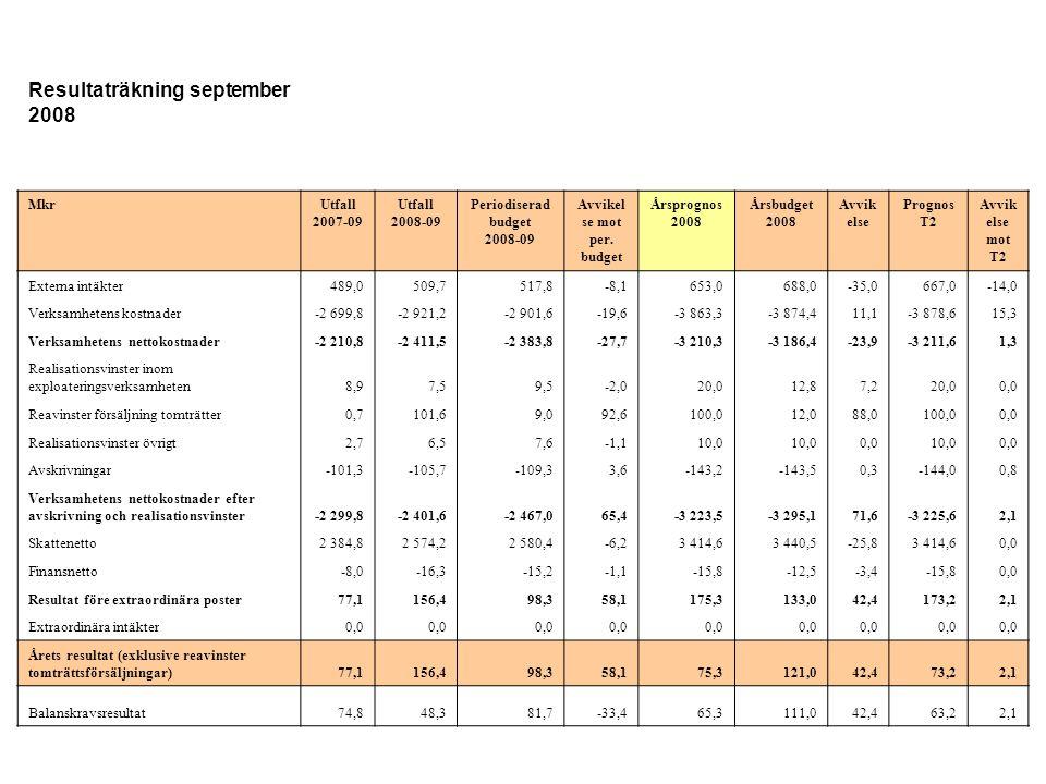 Resultaträkning september 2008 MkrUtfall 2007-09 Utfall 2008-09 Periodiserad budget 2008-09 Avvikel se mot per.
