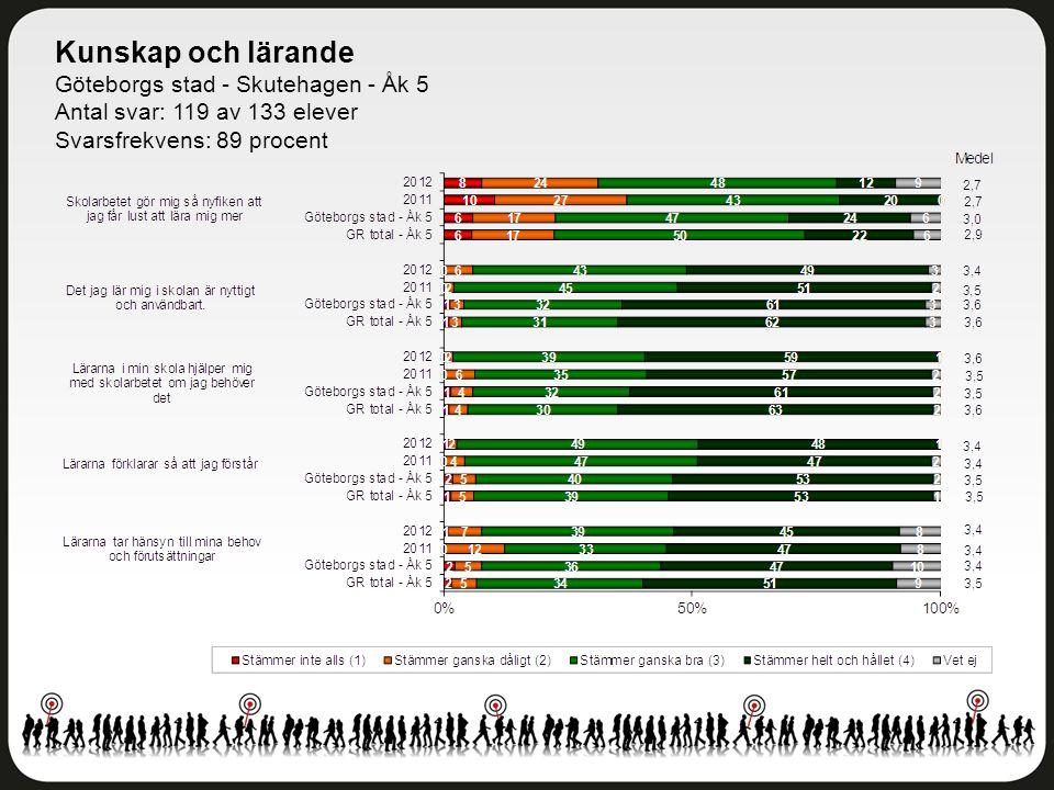 Kunskap och lärande Göteborgs stad - Skutehagen - Åk 5 Antal svar: 119 av 133 elever Svarsfrekvens: 89 procent