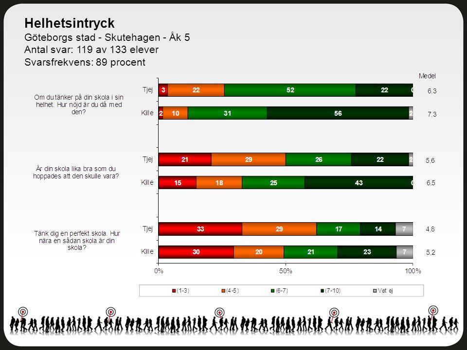Helhetsintryck Göteborgs stad - Skutehagen - Åk 5 Antal svar: 119 av 133 elever Svarsfrekvens: 89 procent