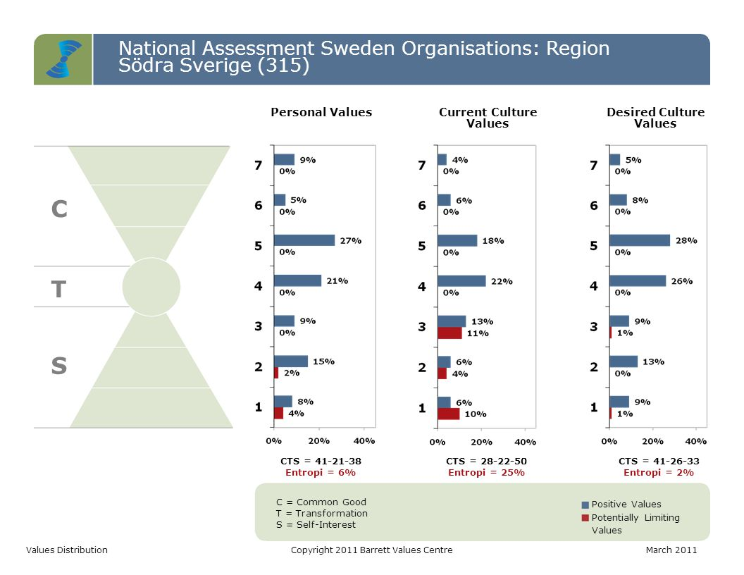 National Assessment Sweden Organisations: Region Södra Sverige (315) C T S Values DistributionCopyright 2011 Barrett Values CentreMarch 2011 C = Common Good T = Transformation S = Self-Interest Positive Values Potentially Limiting Values CTS = 41-21-38 Entropi = 6% CTS = 28-22-50 Entropi = 25% CTS = 41-26-33 Entropi = 2% Personal ValuesCurrent Culture Values Desired Culture Values