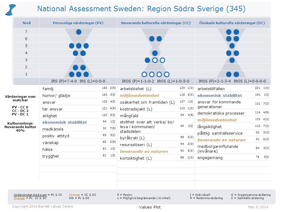 National Assessment Sweden: Region Södra Sverige (345) arbetslöshet (L) 1291(O) miljömedvetenhet 1186(S) osäkerhet om framtiden (L) 1071(I) kostnadsjakt (L) 1031(O) mångfald 994(R) stolthet över att verka/ bo/ leva i kommunen/ stadsdelen 993(I) byråkrati (L) 983(O) resursslöseri (L) 943(O) bevarande av naturen 906(S) kortsiktighet (L) 881(O) arbetstillfällen 2211(O) ekonomisk stabilitet 1911(I) ansvar för kommande generationer 1317(S) demokratiska processer 1144(R) miljömedvetenhet 1036(S) långsiktighet 1027(S) pålitlig samhällsservice 923(O) bevarande av naturen 916(S) medborgarinflytande (invånare) 844(O) engagemang 765(I) Values Plot May 9, 2014 Copyright 2014 Barrett Values Centre I = Individuell R = Relationsvärdering Understruket med svart = PV & CC Orange = PV, CC & DC Orange = CC & DC Blå = PV & DC P = Positiv L = Möjligtvis begränsande (vit cirkel) O = Organisationsvärdering S = Samhällsvärdering Värderingar som matchar PV - CC 0 CC - DC 2 PV - DC 1 Kulturentropi: Nuvarande kultur 40% familj 1832(R) humor/ glädje 1605(I) ansvar 1324(I) tar ansvar 1214(R) ärlighet 1205(I) ekonomisk stabilitet 941(I) medkänsla 907(R) positiv attityd 855(I) vänskap 822(R) hälsa 811(I) trygghet 811(I) NivåPersonliga värderingar (PV)Nuvarande kulturella värderingar (CC)Önskade kulturella värderingar (DC) 7 6 5 4 3 2 1 IRS (P)=7-4-0 IRS (L)=0-0-0IROS (P)=1-1-0-2 IROS (L)=1-0-5-0IROS (P)=2-1-3-4 IROS (L)=0-0-0-0
