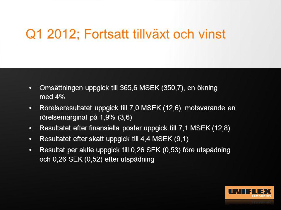 Q1 2012; Fortsatt tillväxt och vinst Omsättningen uppgick till 365,6 MSEK (350,7), en ökning med 4% Rörelseresultatet uppgick till 7,0 MSEK (12,6), motsvarande en rörelsemarginal på 1,9% (3,6) Resultatet efter finansiella poster uppgick till 7,1 MSEK (12,8) Resultatet efter skatt uppgick till 4,4 MSEK (9,1) Resultat per aktie uppgick till 0,26 SEK (0,53) före utspädning och 0,26 SEK (0,52) efter utspädning