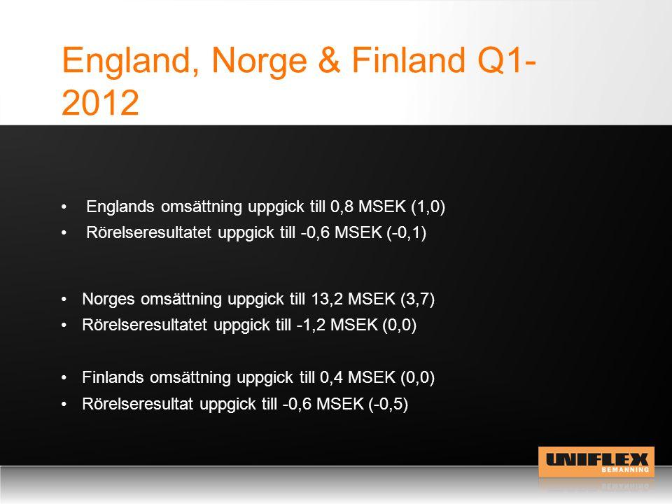 England, Norge & Finland Q1- 2012 Norges omsättning uppgick till 13,2 MSEK (3,7) Rörelseresultatet uppgick till -1,2 MSEK (0,0) Finlands omsättning uppgick till 0,4 MSEK (0,0) Rörelseresultat uppgick till -0,6 MSEK (-0,5) Englands omsättning uppgick till 0,8 MSEK (1,0) Rörelseresultatet uppgick till -0,6 MSEK (-0,1)