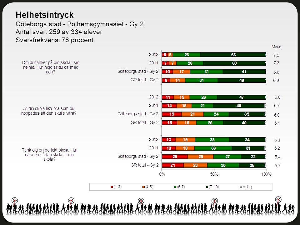 Helhetsintryck Göteborgs stad - Polhemsgymnasiet - Gy 2 Antal svar: 259 av 334 elever Svarsfrekvens: 78 procent