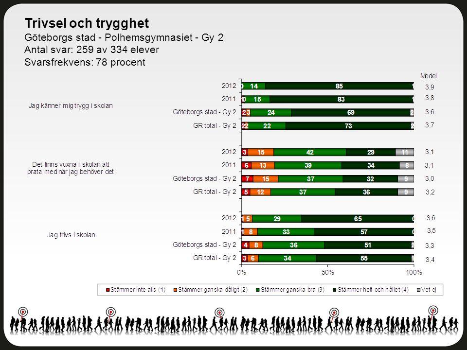 Trivsel och trygghet Göteborgs stad - Polhemsgymnasiet - Gy 2 Antal svar: 259 av 334 elever Svarsfrekvens: 78 procent