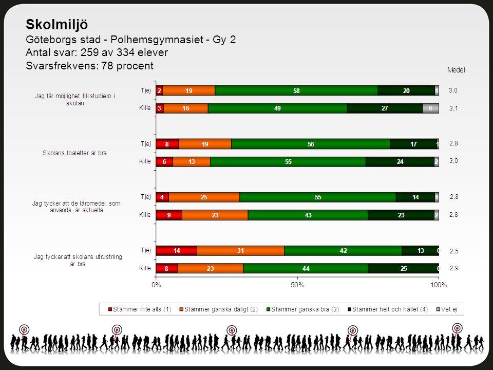 Skolmiljö Göteborgs stad - Polhemsgymnasiet - Gy 2 Antal svar: 259 av 334 elever Svarsfrekvens: 78 procent
