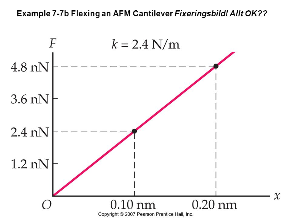 Example 7-7b Flexing an AFM Cantilever Fixeringsbild! Allt OK??