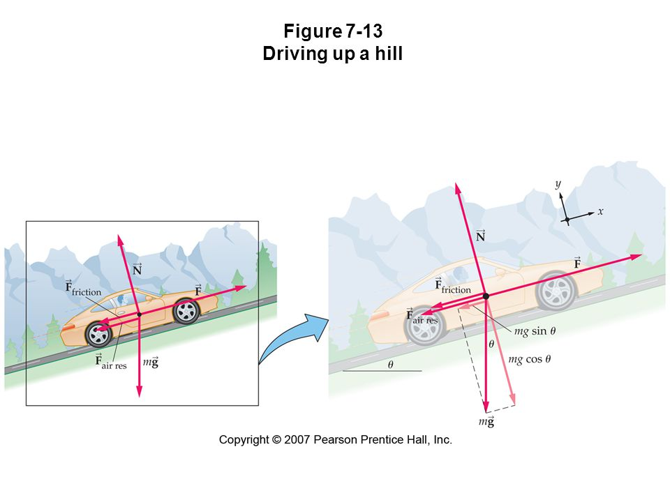 Figure 7-13 Driving up a hill