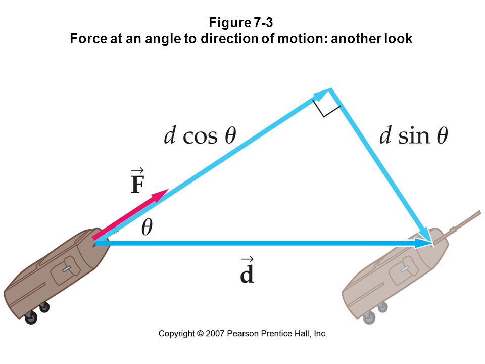 7-1 Work Done by a Constant Force The work can also be written as the dot product of the force and the displacement: