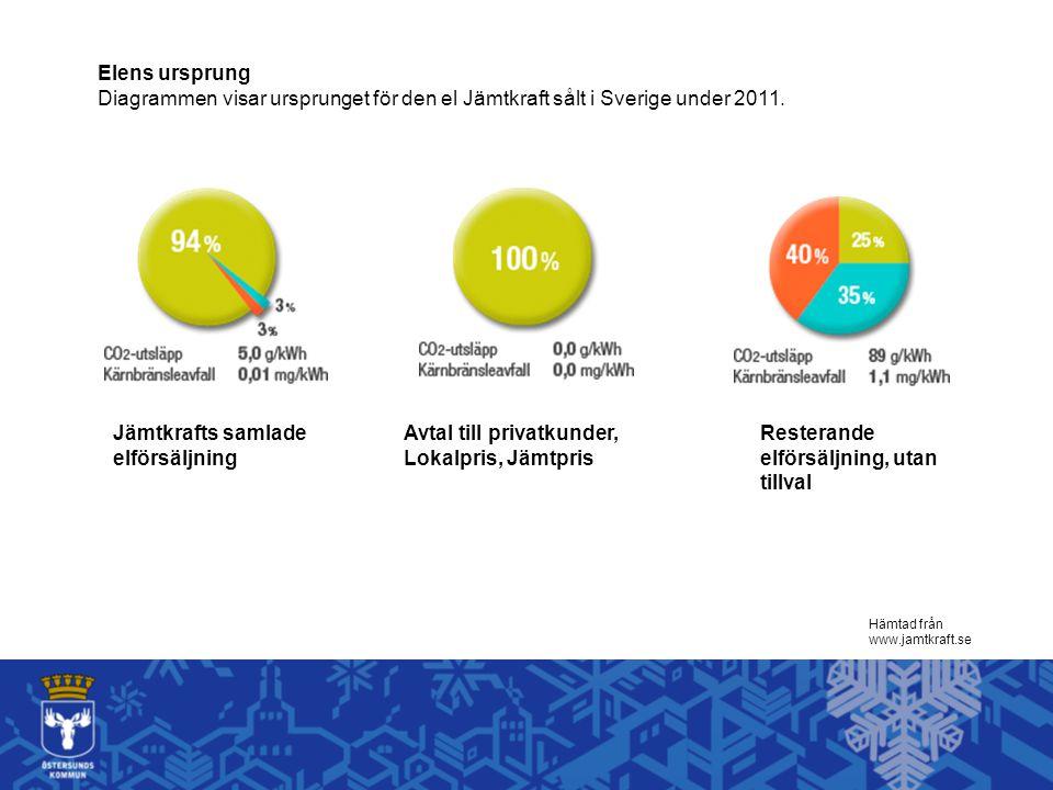 Hämtad från www.jamtkraft.se Elens ursprung Diagrammen visar ursprunget för den el Jämtkraft sålt i Sverige under 2011. Jämtkrafts samlade elförsäljni