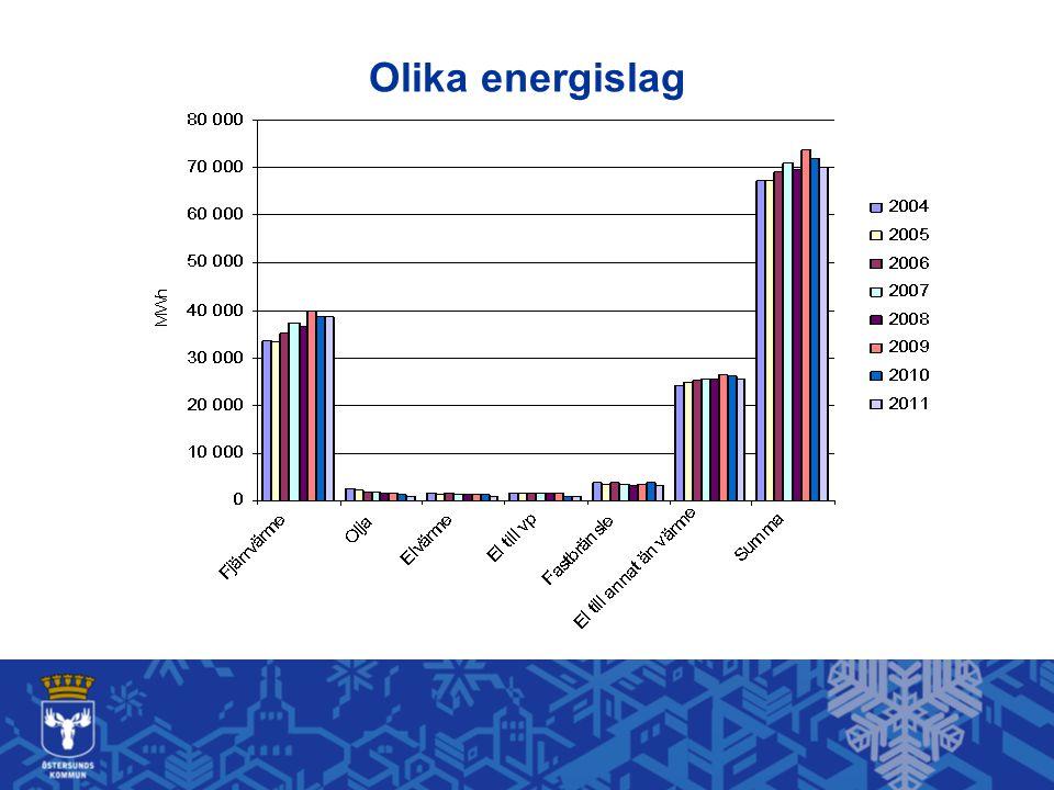 Vad säger Östersunds kommun.Energianvändningen minskar.