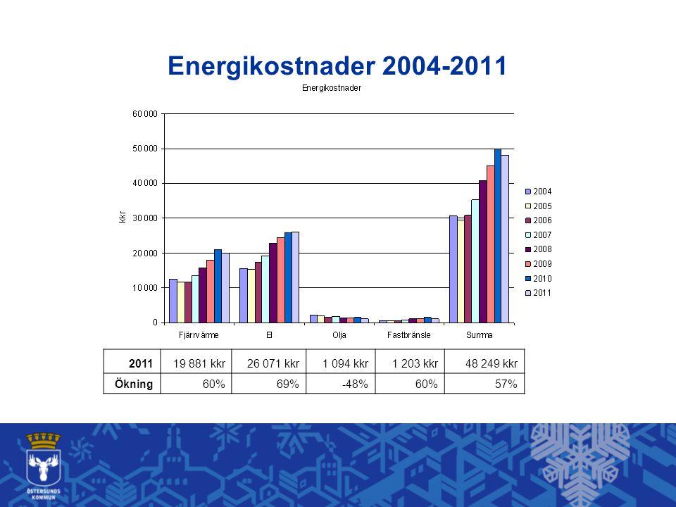 201119 881 kkr26 071 kkr1 094 kkr1 203 kkr48 249 kkr Ökning60%69%-48%60%57% Energikostnader 2004-2011