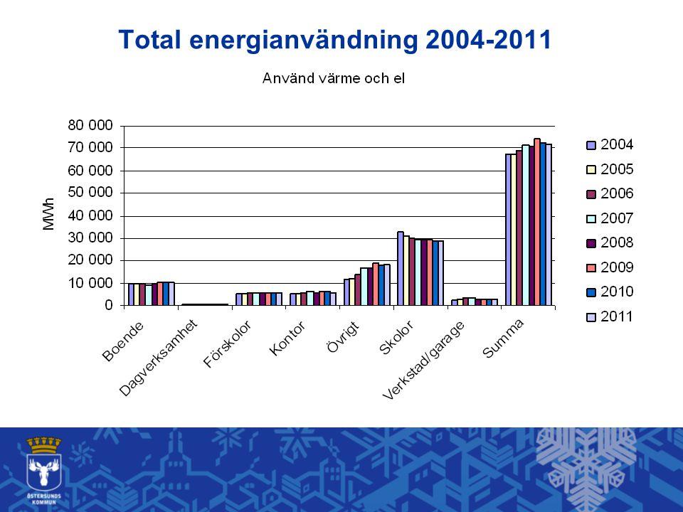 Total energianvändning 2004-2011