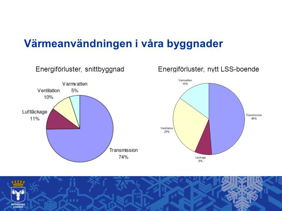 Värmeanvändningen i våra byggnader Energiförluster, snittbyggnadEnergiförluster, nytt LSS-boende