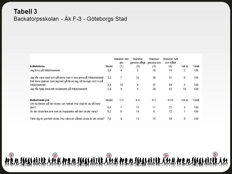 Tabell 3 Backatorpsskolan - Åk F-3 - Göteborgs Stad