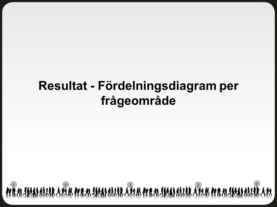 Resultat - Fördelningsdiagram per frågeområde