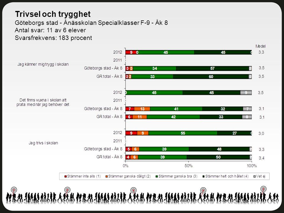 Trivsel och trygghet Göteborgs stad - Ånässkolan Specialklasser F-9 - Åk 8 Antal svar: 11 av 6 elever Svarsfrekvens: 183 procent