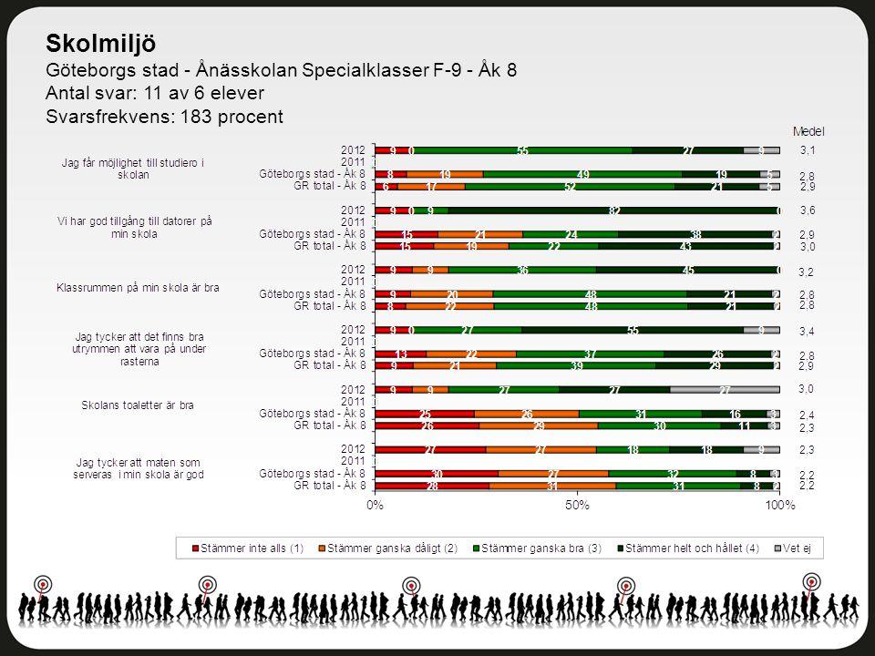 Skolmiljö Göteborgs stad - Ånässkolan Specialklasser F-9 - Åk 8 Antal svar: 11 av 6 elever Svarsfrekvens: 183 procent