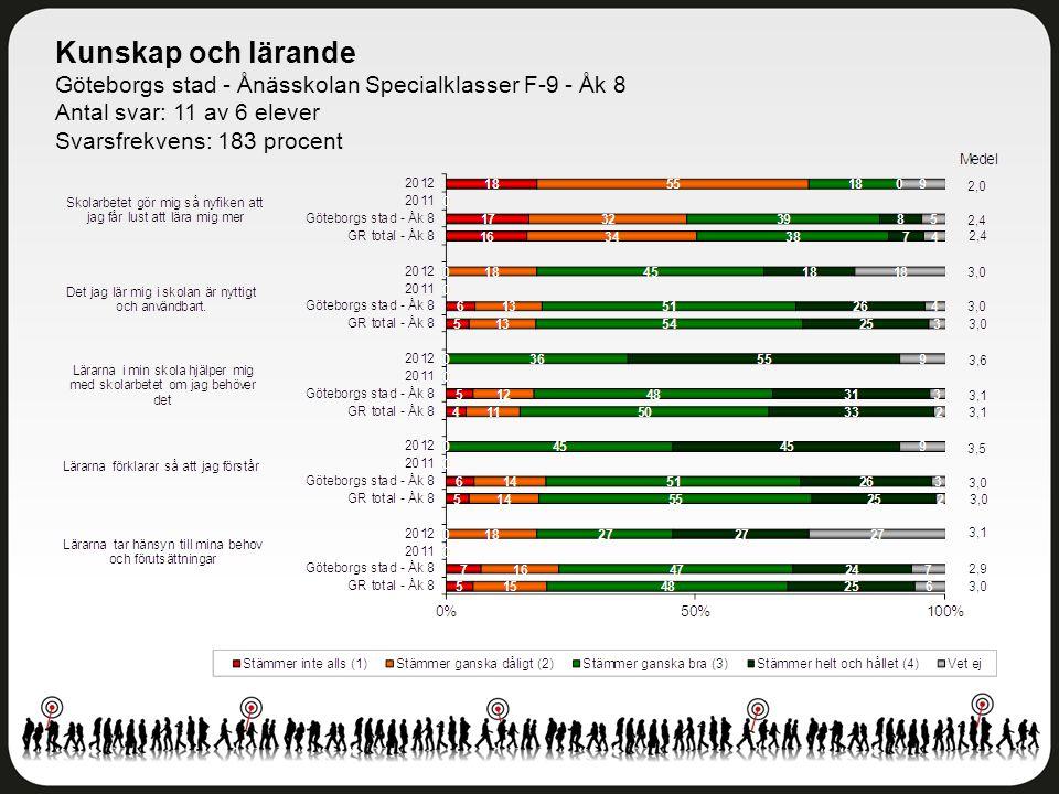 Kunskap och lärande Göteborgs stad - Ånässkolan Specialklasser F-9 - Åk 8 Antal svar: 11 av 6 elever Svarsfrekvens: 183 procent