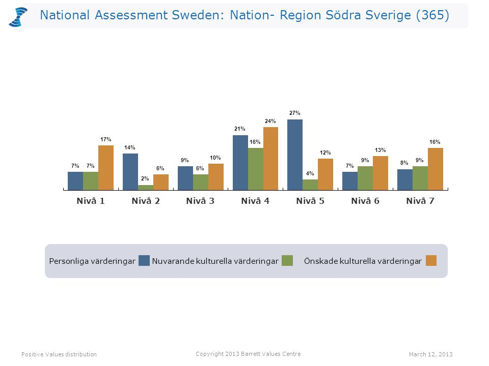 National Assessment Sweden: Nation- Region Södra Sverige (365) Personliga värderingarNuvarande kulturella värderingarÖnskade kulturella värderingar Positive Values distribution Copyright 2013 Barrett Values Centre March 12, 2013