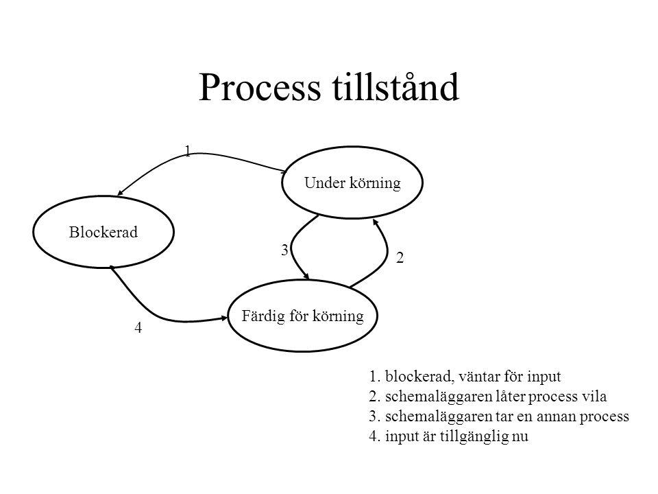 Process tillstånd Blockerad Under körning Färdig för körning 1 2 3 4 1. blockerad, väntar för input 2. schemaläggaren låter process vila 3. schemalägg