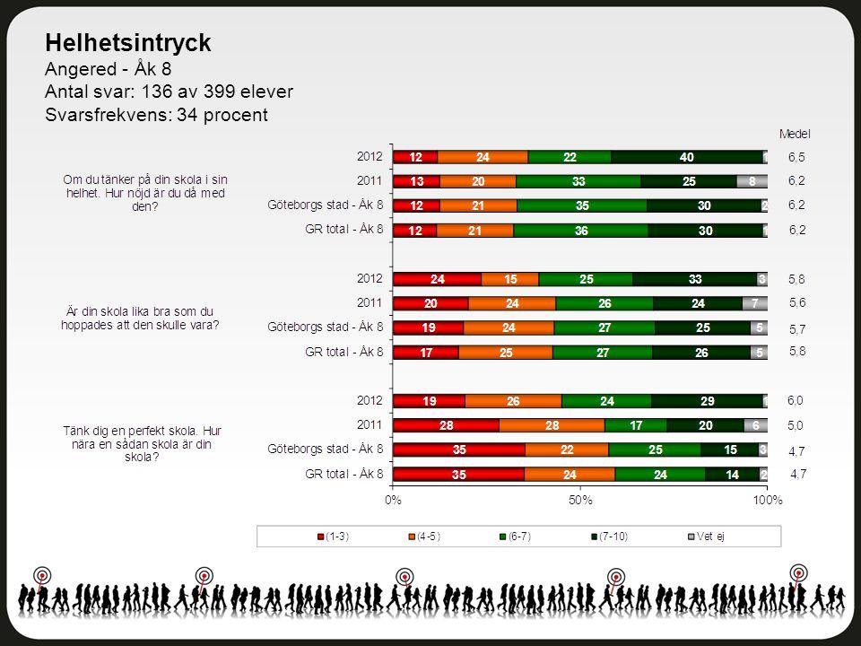 Helhetsintryck Angered - Åk 8 Antal svar: 136 av 399 elever Svarsfrekvens: 34 procent