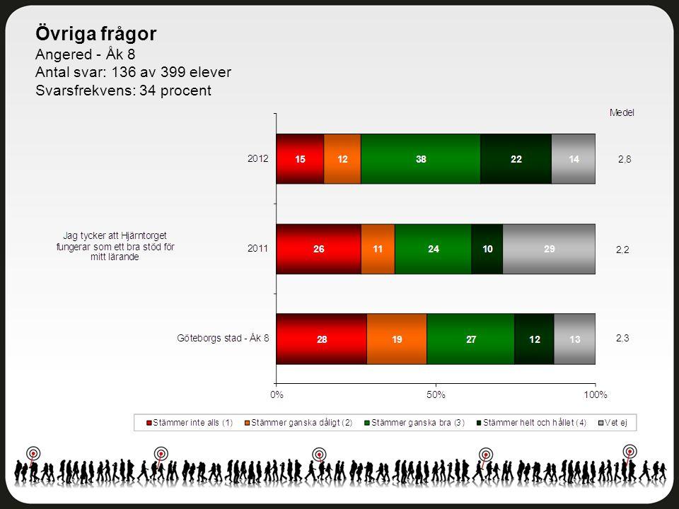 Övriga frågor Angered - Åk 8 Antal svar: 136 av 399 elever Svarsfrekvens: 34 procent