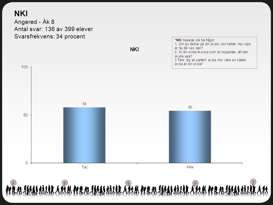 NKI Angered - Åk 8 Antal svar: 136 av 399 elever Svarsfrekvens: 34 procent