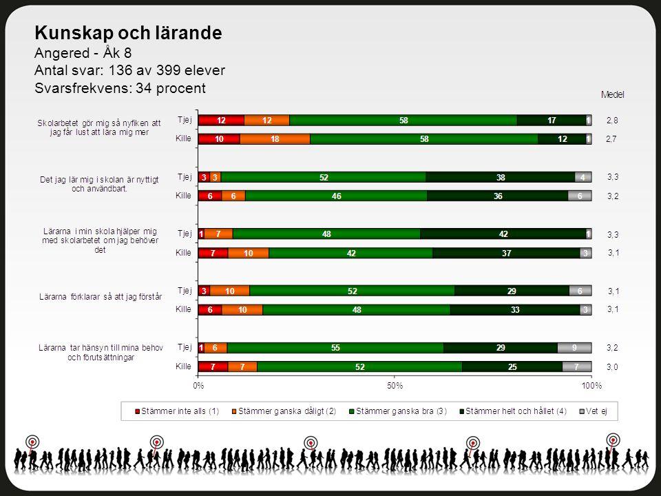 Kunskap och lärande Angered - Åk 8 Antal svar: 136 av 399 elever Svarsfrekvens: 34 procent