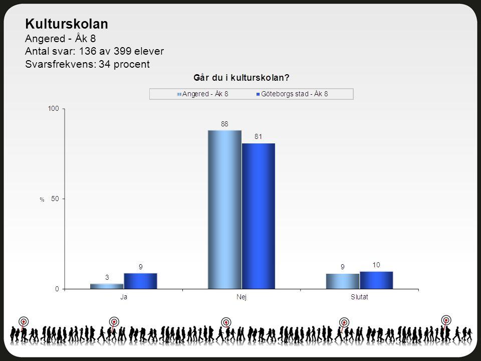 Kulturskolan Angered - Åk 8 Antal svar: 136 av 399 elever Svarsfrekvens: 34 procent