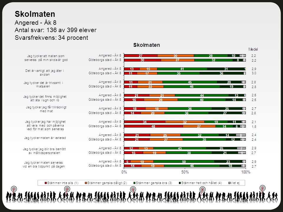Skolmaten Angered - Åk 8 Antal svar: 136 av 399 elever Svarsfrekvens: 34 procent