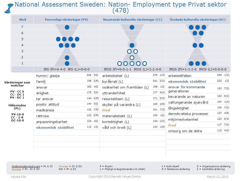 National Assessment Sweden: Nation- Employment type Privat sektor (478) arbetslöshet (L) 2791(O) byråkrati (L) 2413(O) osäkerhet om framtiden (L) 1981(I) yttrandefrihet 1774(O) resursslöseri (L) 1713(O) skyller på varandra (L) 1652(R) fred 1617(S) materialistiskt (L) 1591(I) kortsiktighet (L) 1541(O) våld och brott (L) 1301(R) arbetstillfällen 2991(O) ekonomisk stabilitet 2321(I) ansvar för kommande generationer 1907(S) bevarande av naturen 1626(S) välfungerande sjukvård 1601(O) långsiktighet 1367(S) demokratiska processer 1274(R) miljömedvetenhet 1226(S) fred 1177(S) omsorg om de äldre 1154(S) Values PlotMarch 12, 2013 Copyright 2013 Barrett Values Centre I = Individuell R = Relationsvärdering Understruket med svart = PV & CC Orange = PV, CC & DC Orange = CC & DC Blå = PV & DC P = Positiv L = Möjligtvis begränsande (vit cirkel) O = Organisationsvärdering S = Samhällsvärdering Värderingar som matchar PV - CC 0 CC - DC 1 PV - DC 1 Hälsoindex (PL) PV-10-0 CC - 2-8 DC-10-0 humor/ glädje 2265(I) familj 1982(R) ansvar 1834(I) ärlighet 1755(I) tar ansvar 1444(R) positiv attityd 1405(I) medkänsla 1327(R) rättvisa 1305(R) anpassningsbarhet 1244(I) ekonomisk stabilitet 1131(I) NivåPersonliga värderingar (PV)Nuvarande kulturella värderingar (CC)Önskade kulturella värderingar (DC) 7 6 5 4 3 2 1 IRS (P)=6-4-0 IRS (L)=0-0-0IROS (P)=0-0-1-1 IROS (L)=2-2-4-0IROS (P)=1-1-2-6 IROS (L)=0-0-0-0
