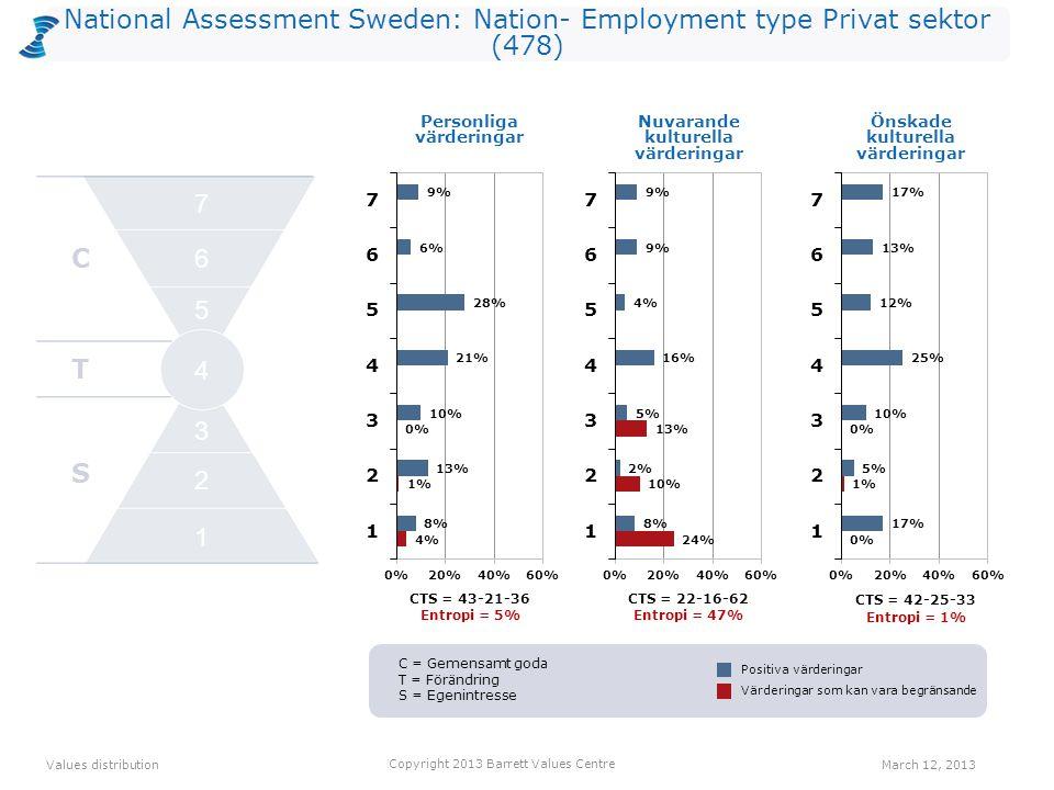 National Assessment Sweden: Nation- Employment type Privat sektor (478) Personliga värderingarNuvarande kulturella värderingarÖnskade kulturella värderingar Positive Values distribution Copyright 2013 Barrett Values Centre March 12, 2013