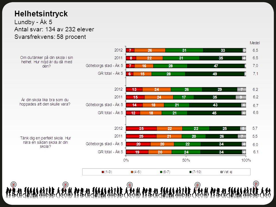 Helhetsintryck Lundby - Åk 5 Antal svar: 134 av 232 elever Svarsfrekvens: 58 procent