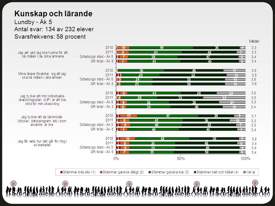 Kunskap och lärande Lundby - Åk 5 Antal svar: 134 av 232 elever Svarsfrekvens: 58 procent