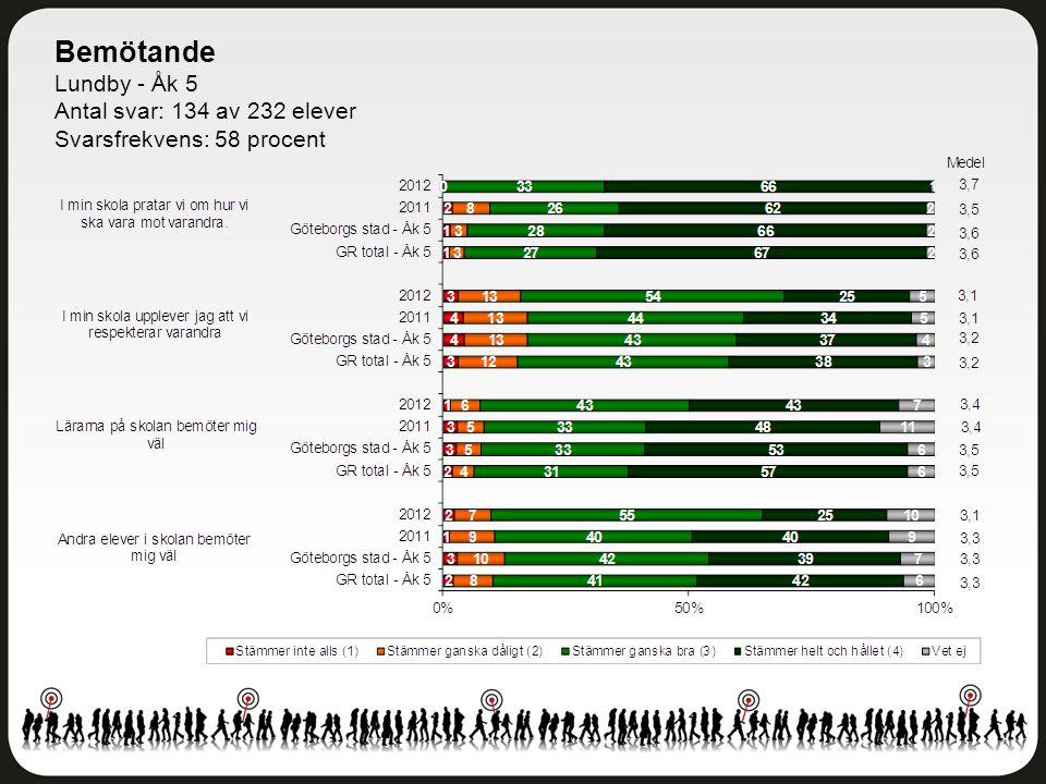 Bemötande Lundby - Åk 5 Antal svar: 134 av 232 elever Svarsfrekvens: 58 procent