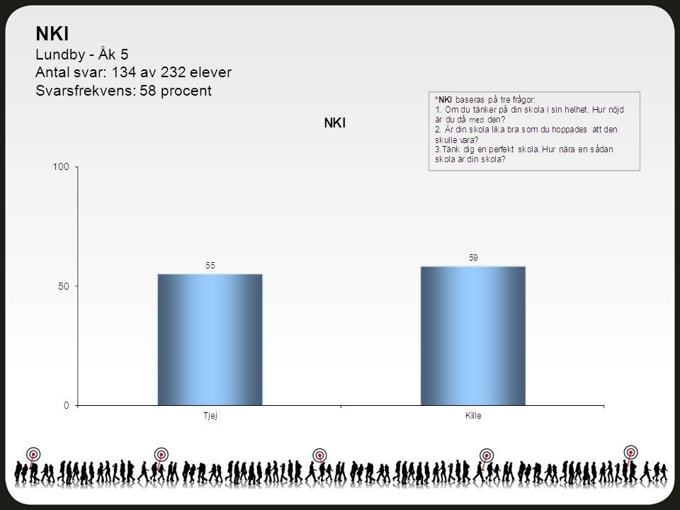 NKI Lundby - Åk 5 Antal svar: 134 av 232 elever Svarsfrekvens: 58 procent