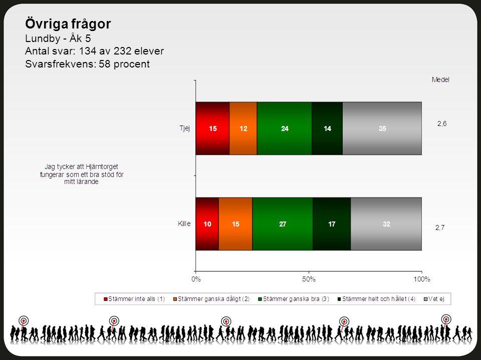 Övriga frågor Lundby - Åk 5 Antal svar: 134 av 232 elever Svarsfrekvens: 58 procent